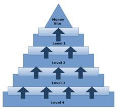 Amazing .EDU GOOGLE Backlink Stack .EDU Pyramid 4 Levels (750 EDU Links)