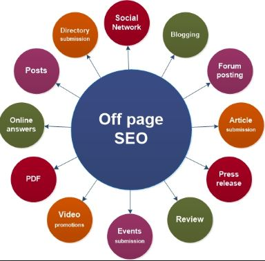 Guaranteed off page SEO Google Rank Service your site