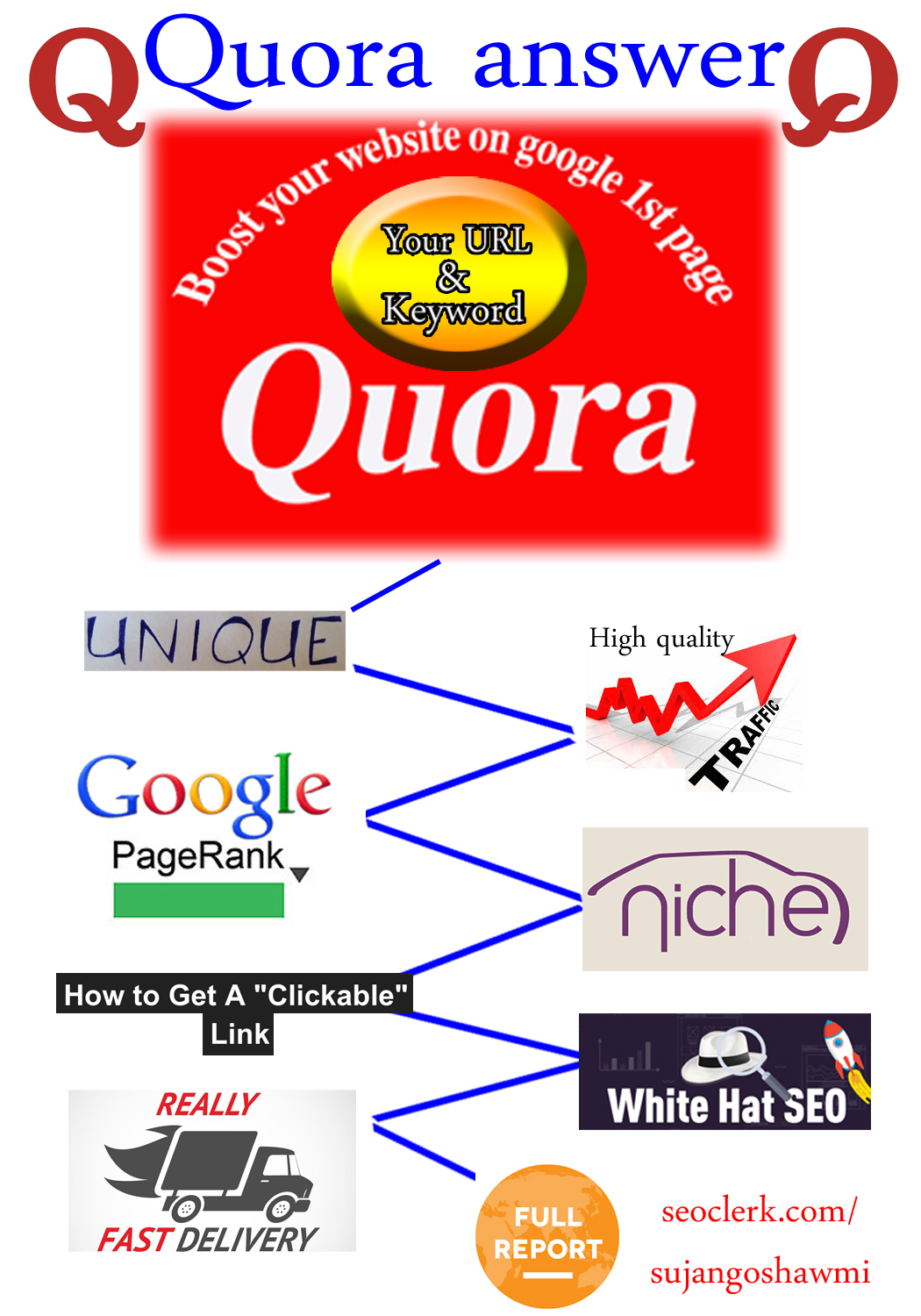 Promote your website in 20 quantity Quora Answers With Clickable Link