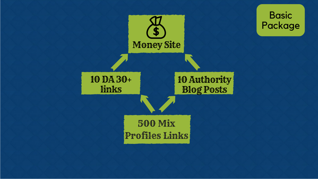 Rank Your Website With Authority Stacks SEO Packages