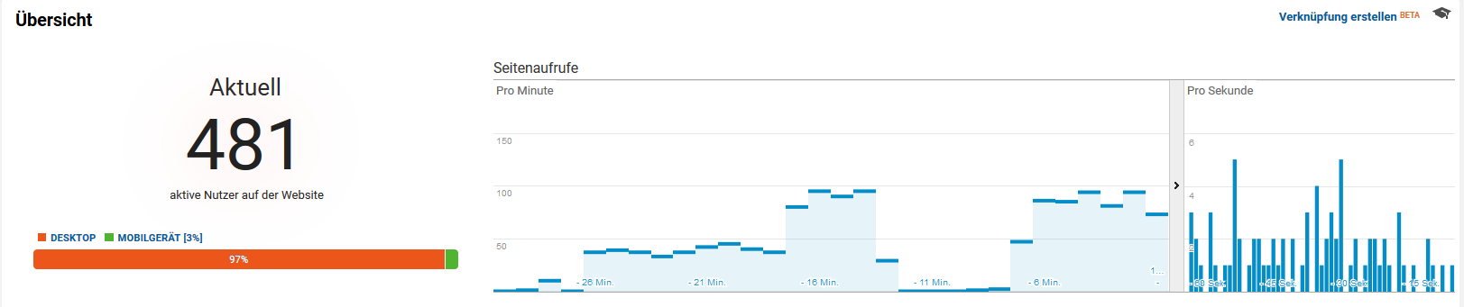 Unlimited Traffic for 1 Month