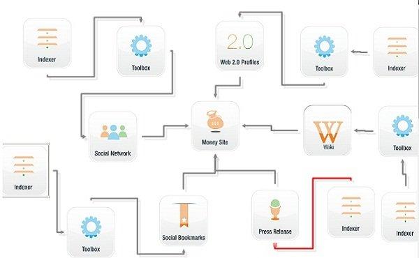 do senuke xcr link diversity with wikis, bookmarks, ...
