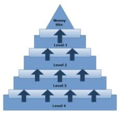4 Tier EDU Link Pyramid Over 750. edu links