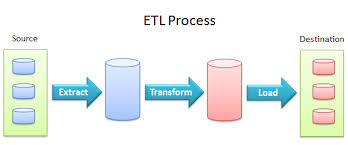ETL processes for a database