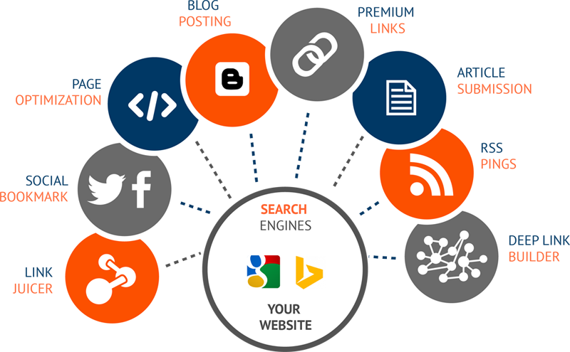 All in Seo. keyword research, on page seo, offpage seo,  search engine first page