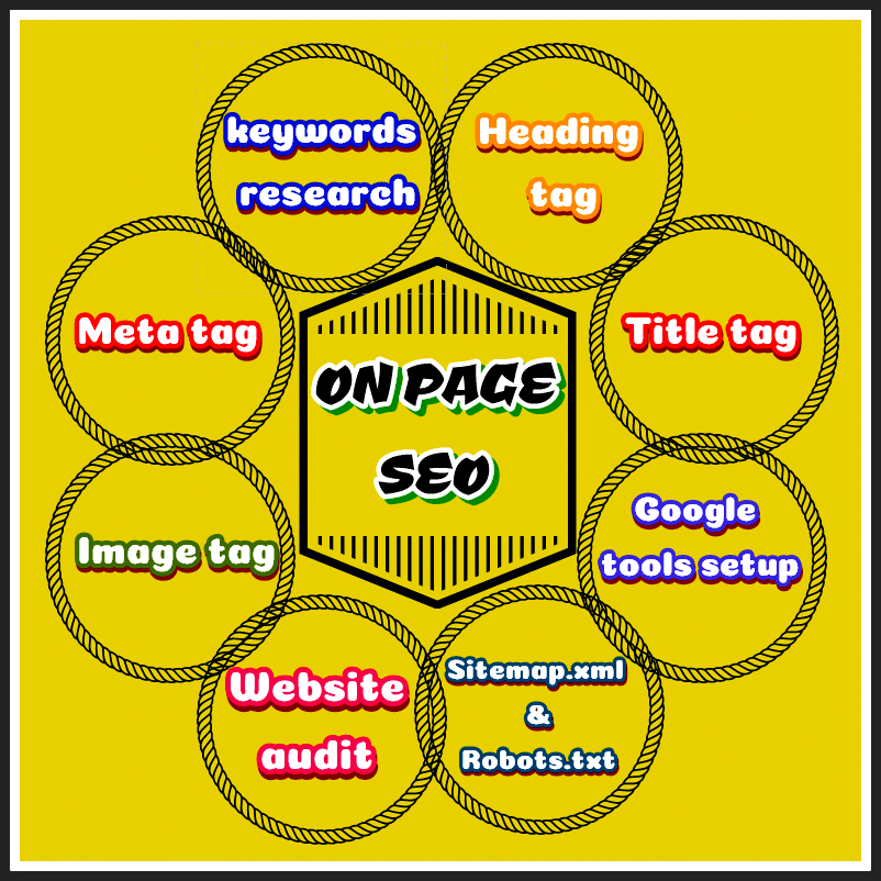 Operate On Page SEO Optimization For Wordpress Site