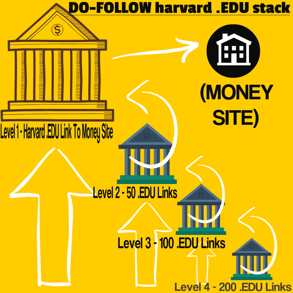 4 Tier Do Follow Harvard. EDU Link Pyramid Google Stack
