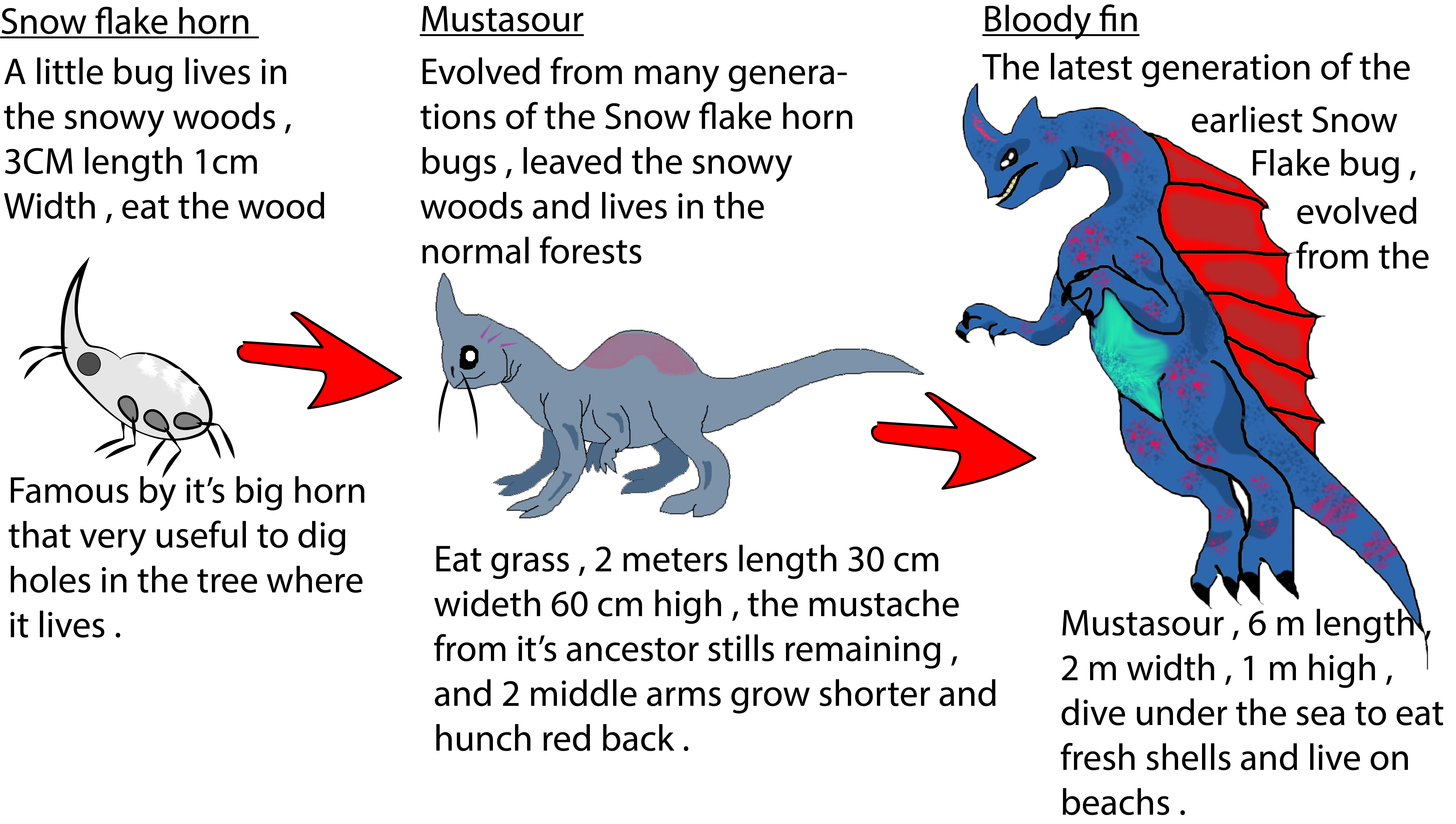 Life Evolution for fantasy creatures