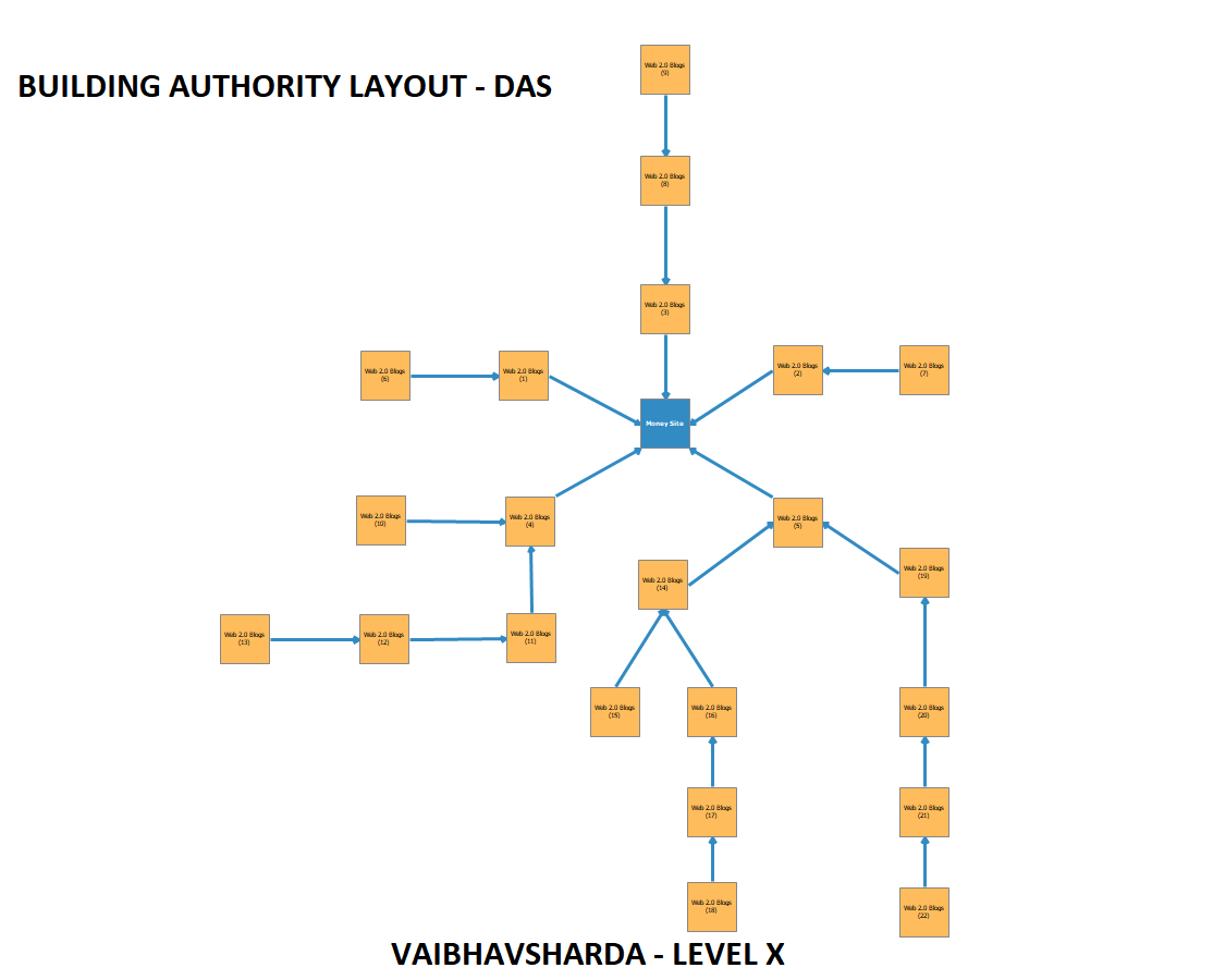Build ULTIMATE  Domain Authority using DAS Layout - 1100 Web 2.0s