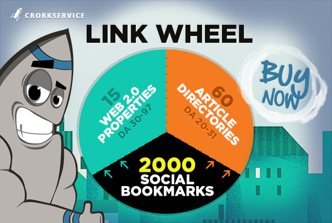 LlNKWHEEL with 75 High DA SEO Backllinks and 2000 Social Bookmarks