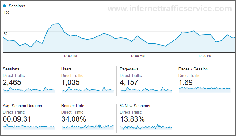 Drive 50k usa niche targeted, visitors website, traffic