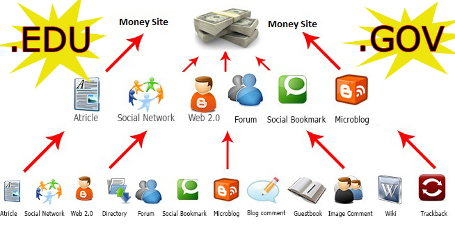 75 EDU & GOV Backlinks + 1000 social signals for your site (subscription)