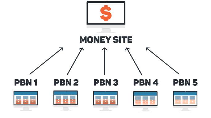 Build 12 High PR PA DA TF CF 50 to 20 Homepage PBN Backlinks