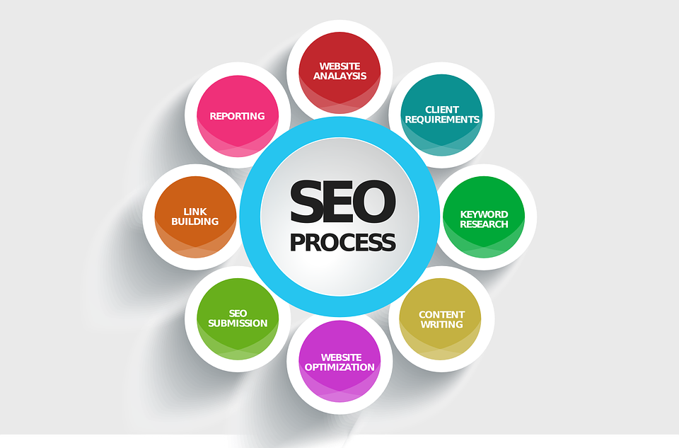 GIVING YOU THE BEST HIGH QUALITY ON PAGE AS WELL AS OFF PAGE SEO SERVICES.