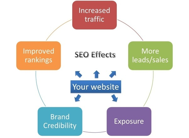 Google SEO for Business