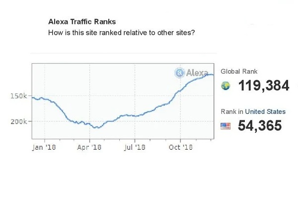 I will boost your Alexa Ranking below USA 49k and Global 490k