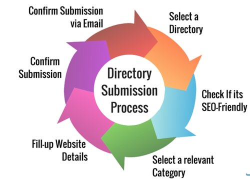 Do high PR2-PR7 100 directory submission SEO friendly