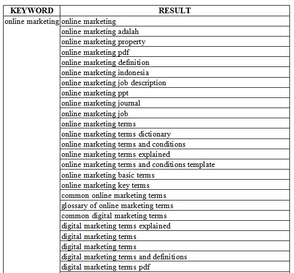 I Give You All Possible Keyword Result For Your Website