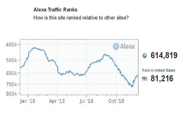 I-will-boost-your-Alexa-Ranking-below-USA-19k-and-Global-190k