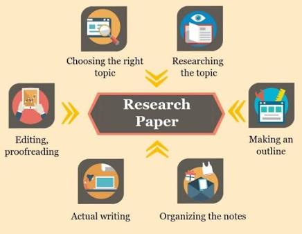 Research and content writing for any blog headline.