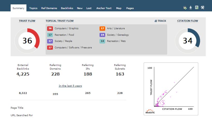 Provide 10 PBN Powerful Backlinks from 35+DA PA TF CF