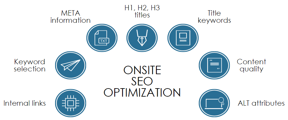Do Best Wordpress SEO For The Top Ranking Of Your Web
