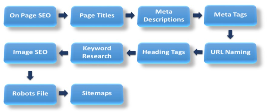 do complete a2z on page SEO for your wordpress website