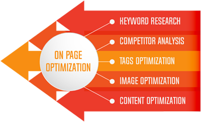I do for you On Page SEO Service in your product promotion