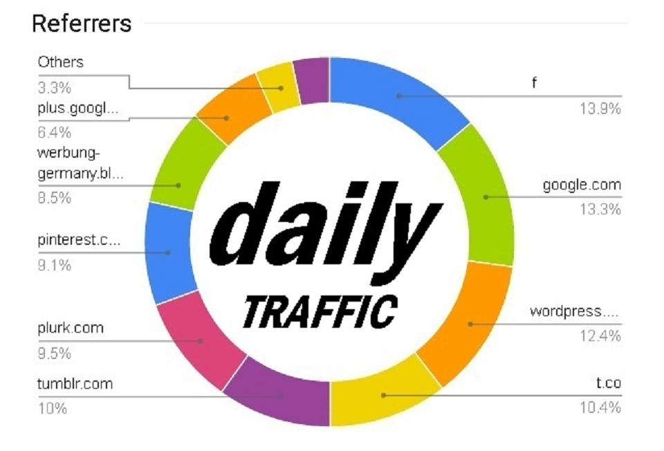 send DAILY real traffic to your website store shop with EXTRAS