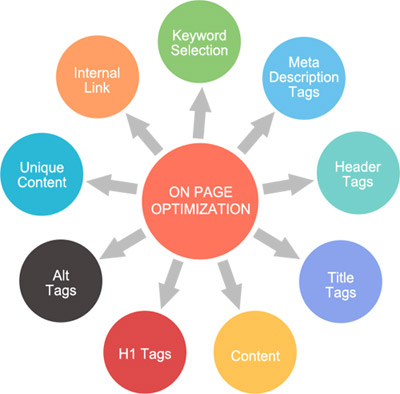 Low price On page seo service
