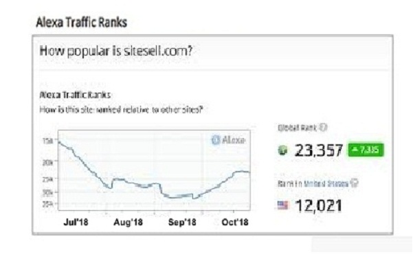 Improve Your new Website USA Alexa Rank Below 90k