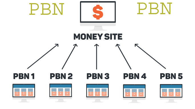 I Will Manually Create 10 High Metrics Homepage PBN Backlinks In 24 Hours