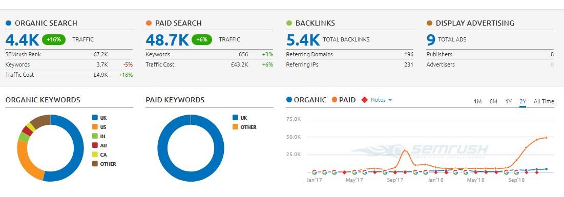 Give Backlink On Tech Niche DA 33 UK Real Site,  30k Traffic