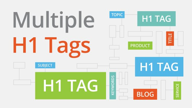 Fix the Error of H1 Tag On Blogger Homepage