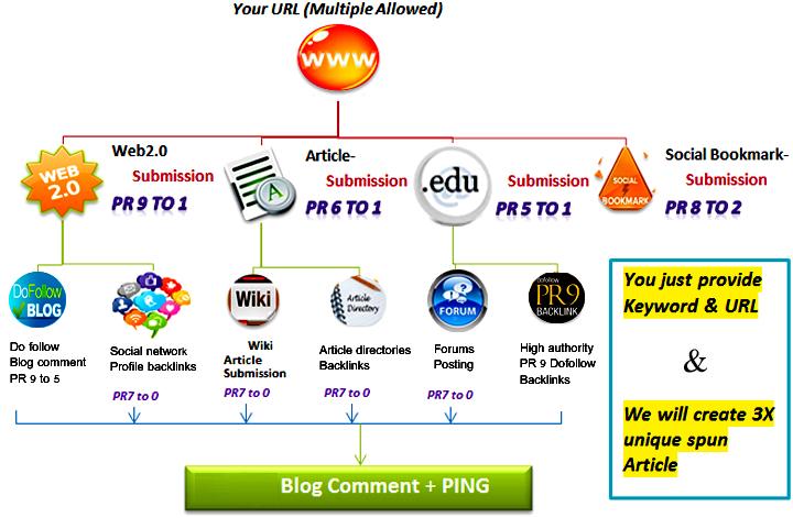 25 Pr9+25 Edu And Gov High Pr SEO Authority Backlinks - Fire Your Site Google Ranking