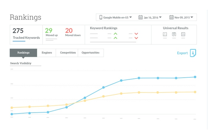 Increase your Authority site to 50 score for 7 days