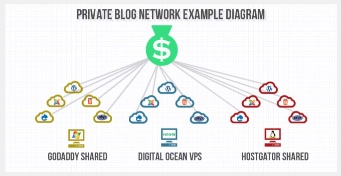 10 provide HQ pbn links with da 30 tf 15