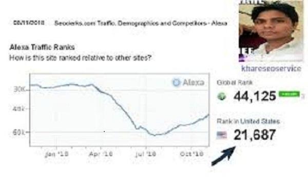 Improve Your Website USA Alexa Rank Below 53k
