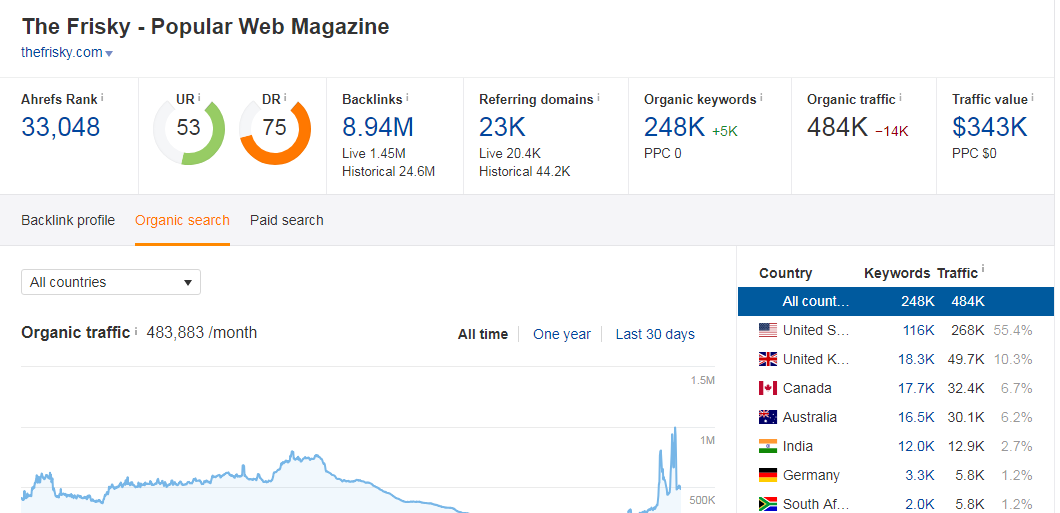Guest Post On My Google News Approved Da 75 Magazine Blog With Dofollow Link One Million Traffic