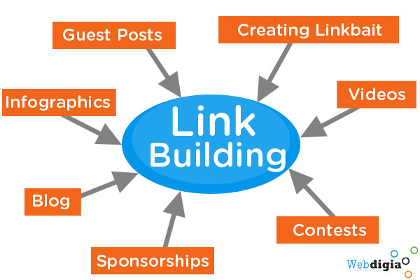 Build High DA PA 200+ Web2.0 Backlinks and 1000+ Social Signals