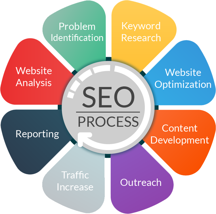 SEO Service Affordable Rates - Outsource your existing project