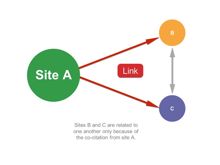 SEO Campaigns - Link Building Tips for 2019