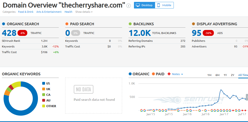 write and publish Guest post on thecherryshare. com with dofollow