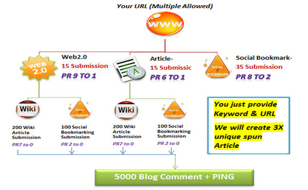 provide Best Link Pyramid Service to Rank on Googles 1st page ✺ 5670+ Backlinks from Unique Domain ✺ PR 9 to 0 ✺ 3 Tiers and 5 Platforms!!!!!!!!!!!!!!