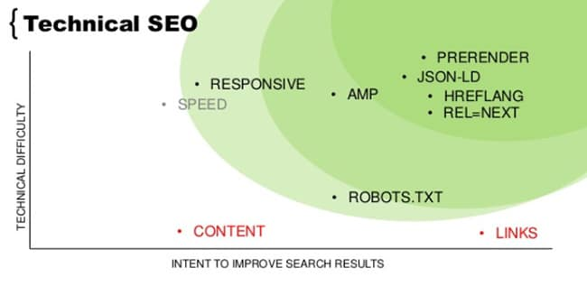 Will Provide Technical SEO For Your Website/Mobile App