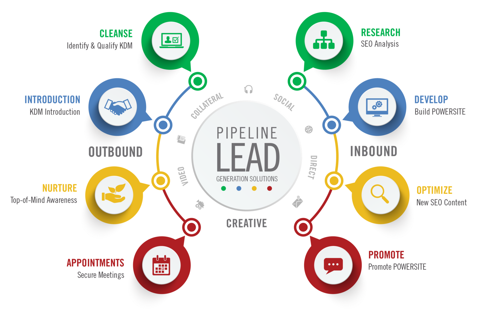 I have vast experience in Lead generation,  Web Research