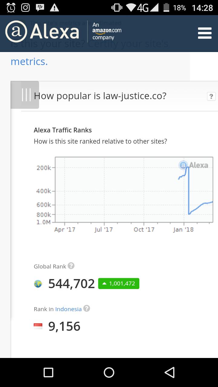 Alexa Ranking Traffic Services to < 199.999