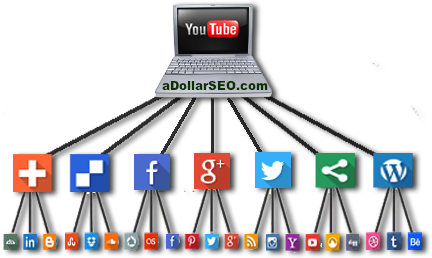 Embed YouTube Video onto 605+ High PR Websites for SEO *1st Page* BOOST