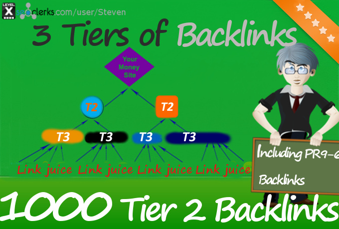 3 SEO Tiers Backlink Pyramid with PR9 to PR6 Backlinks, 1000 PBN Backlinks and Social Signals from PR9 Networks with Link Juice