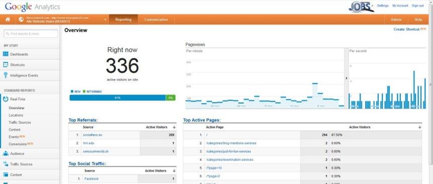 Organic search traffic through Bing with Keywords
